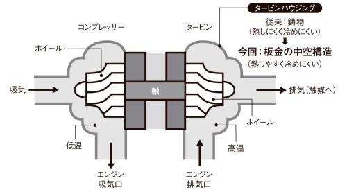 図1 ターボチャージャーの構造