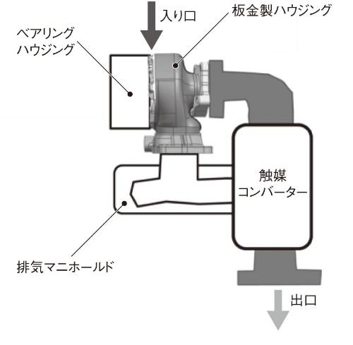 図2 評価モデルのイメージ