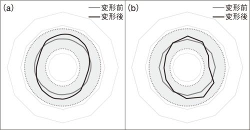 図5 径方向の熱変形