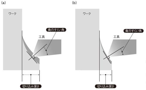 図1 すくい角と工具の切り込み深さの関係