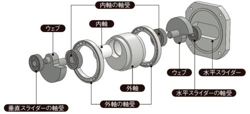 図3 Z-CCRの構造