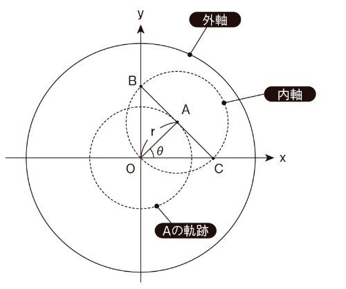 図4 図3を軸端から見る
