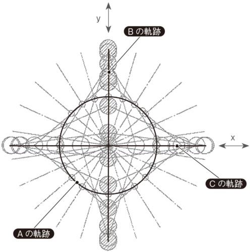 図5 A、B、Cの軌跡