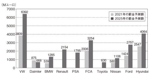 図1 欧州における主要OEMの罰金予想額(2021年と2025年)