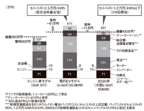 図1 EVのコスト構造試算