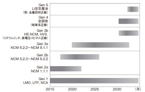 図2 リチウムイオン電池の正極技術開発ロードマップ(2015〜2030年)