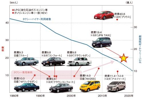 図1 日本の主なタクシー