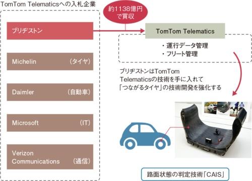 図1 ブリヂストンは熾烈な入札合戦を制してTomTom Telematicsの買収に成功した