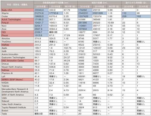 表1 「2019年度通期(2018年12月~2019年11月)」の結果と前期の比較