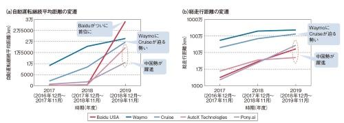 図1 自動運転で躍進する中国勢