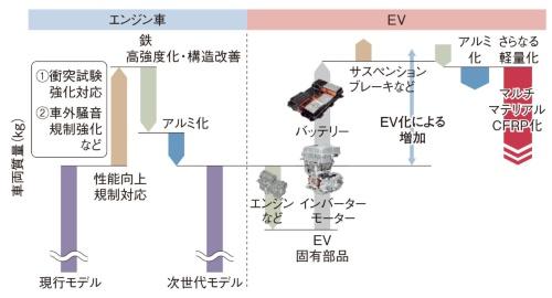 図1 電動化と車両質量の関係