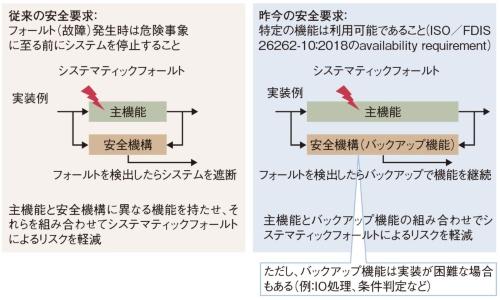 図1 自動運転などを背景に安全要求が変化