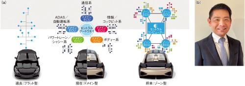 図1 E/Eアーキテクチャーの進化