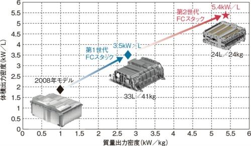 図5 出力密度を世界最高水準の5.4kW/Lに