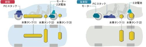 図6 FCシステムの部品配置を刷新