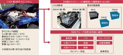 図7 5種類のFCモジュールを開発・外販へ