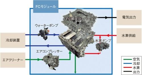 図8 トヨタが開発したFCモジュールの部品構成
