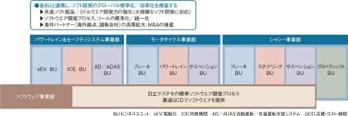 図2 9つのビジネスユニットを横串で支援
