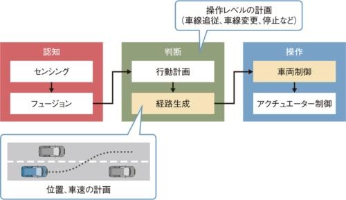 図2 自動運転のプロセス