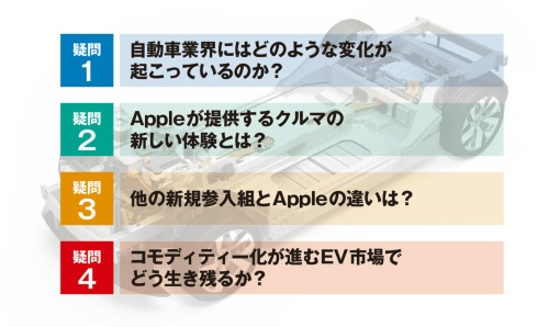 図1 アップルカーを巡る4つの疑問