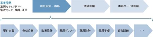 図3 車両SOCの運用設計・構築をマカフィーが支援