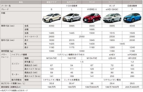 表 新旧アクアと各社の小型HEVの比較
