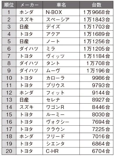 2018年7月の日本車名別販売ランキング