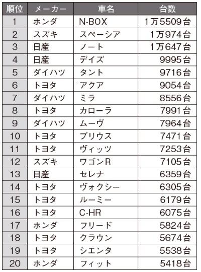 2018年8月の日本車名別販売ランキング