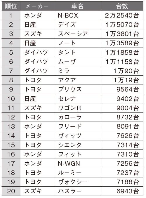 2018年9月の日本車名別販売ランキング
