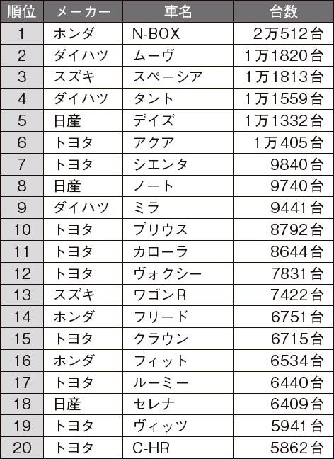 2018年10月の日本車名別販売ランキング