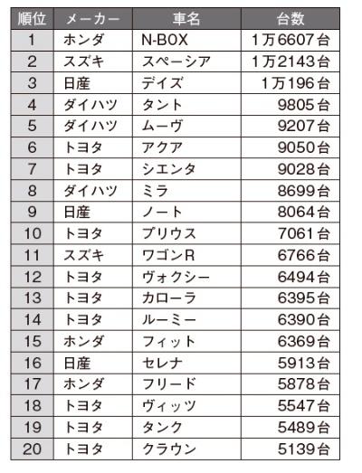 2018年12月の日本車名別販売ランキング