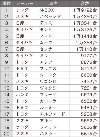 2019年1月の日本車名別販売ランキング