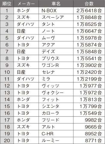 2019年3月の日本車名別販売ランキング