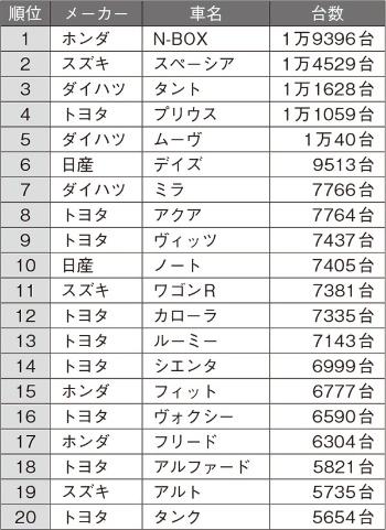 2019年4月の日本車名別販売ランキング