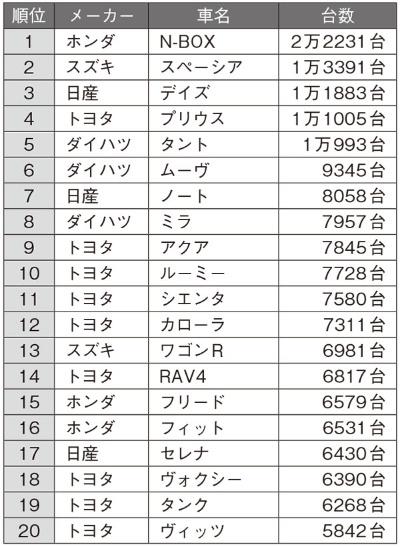 2019年5月の日本車名別販売ランキング