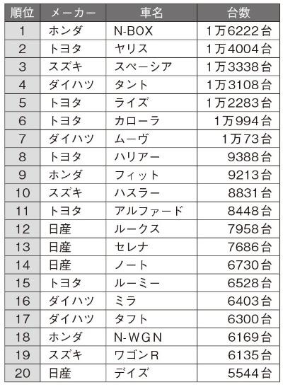 2020年7月の日本車名別販売ランキング