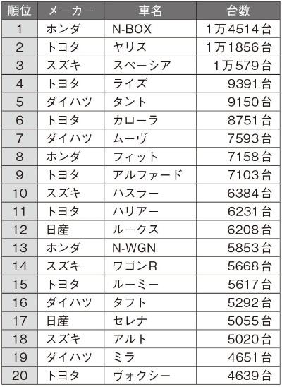 2020年8月の日本車名別販売ランキング