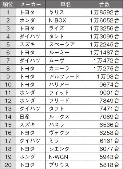 2020年10月の日本車名別販売ランキング