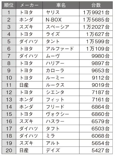 2020年11月の日本車名別販売ランキング