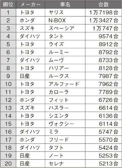 2020年12月の日本車名別販売ランキング