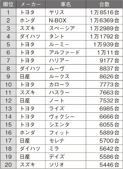 2021年1月の日本車名別販売ランキング