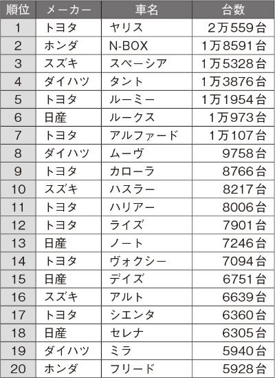2021年2月の日本車名別販売ランキング