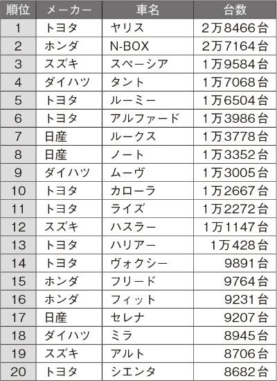2021年3月の日本車名別販売ランキング