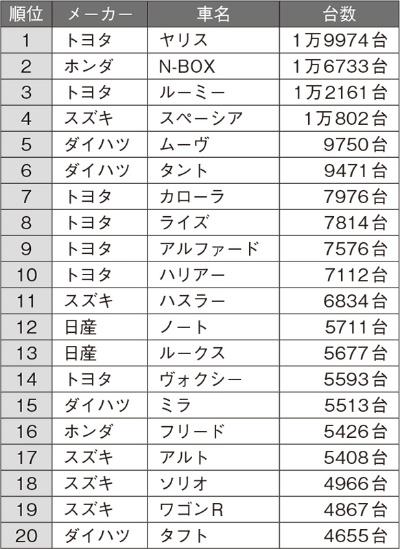 2021年4月の日本車名別販売ランキング