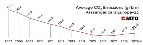 図1 欧州乗用車市場の平均CO<aub>2</sub>排出量の推移