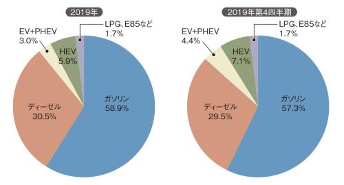 図1 2019年(年間)と2019年第4四半期の欧州新車販売台数における燃料別シェア