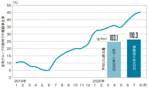 図2 吉利グループの電動車比率と2020年の平均CO<sub>2</sub>排出量
