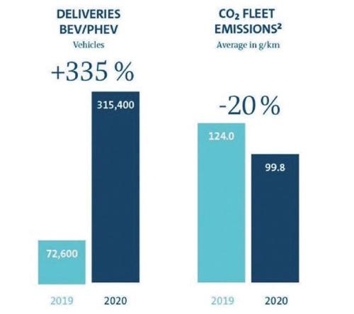 図 VWグループの電動車(EVとPHEV)の販売は335%増加し、平均CO<sub>2</sub>排出量が20%減少した