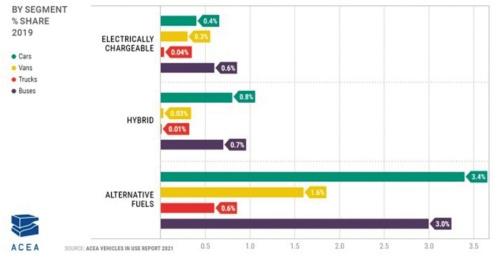 図1 欧州の商用車のゼロエミッション化比率