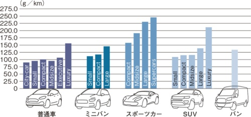 図3 車種別の平均CO<sub>2</sub>排出量